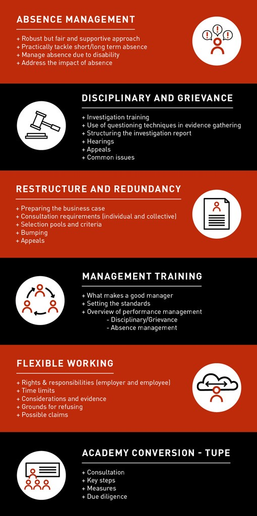 Our HR workshops and training areas include: absence management, disciplinary and grievance, restructure and redundancy, management training, flexible working and academy conversion / TUPE